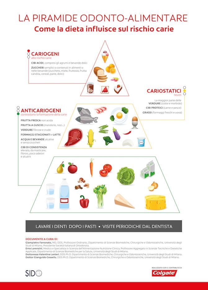 Piramide_Odonto_Alimentare-Colgate