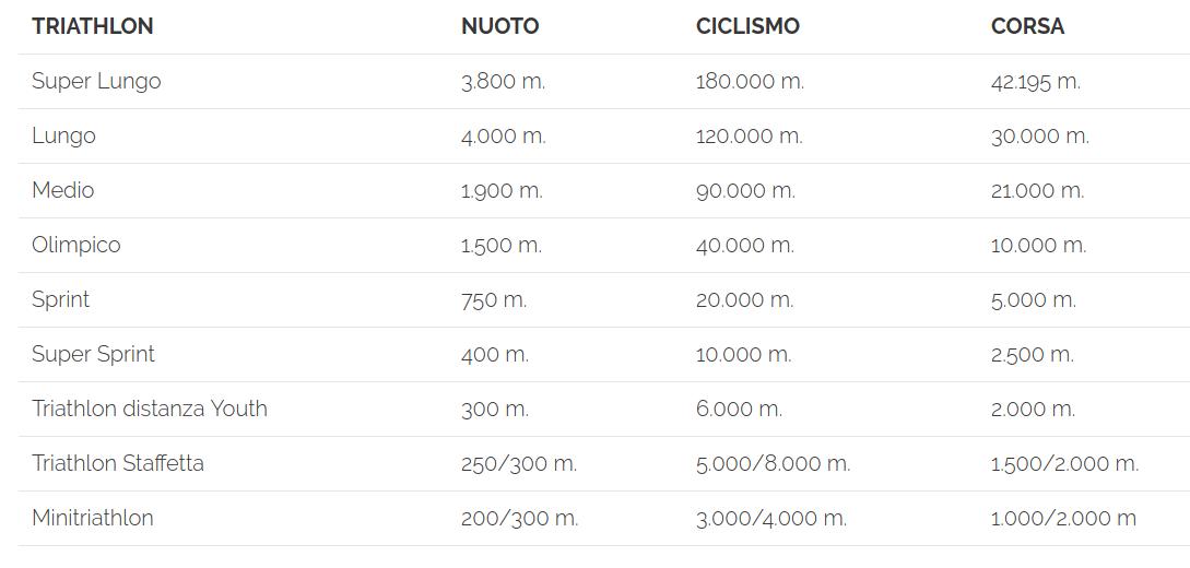 tabella distanze triathlon ufficiali