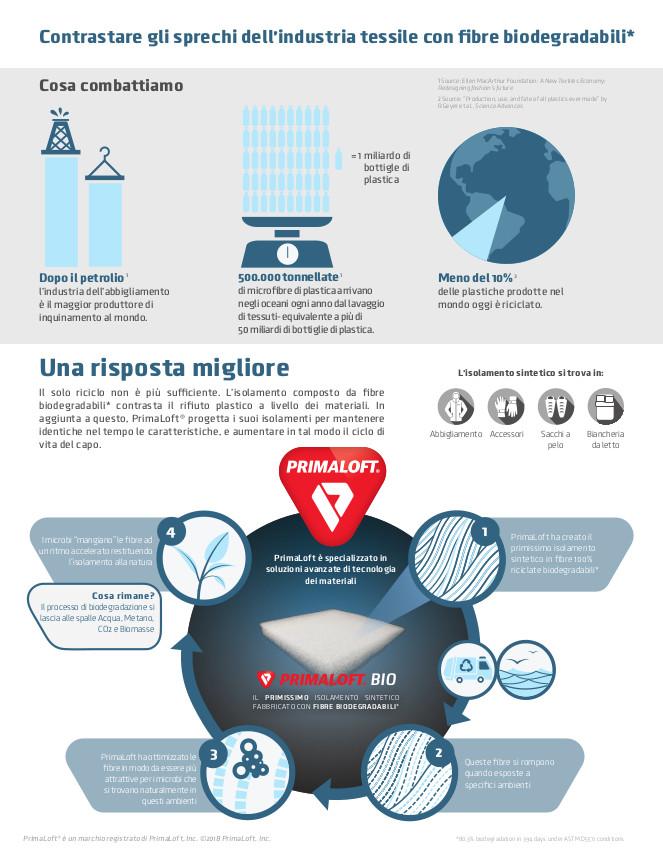 PrimaLoft Bio Infografica